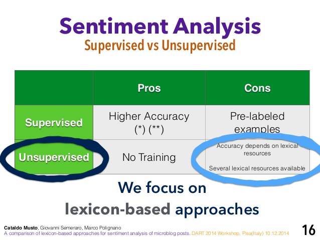 Examples of Sentiment Analysis