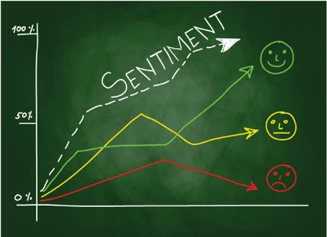 Benefits of Sentiment Analysis for Business