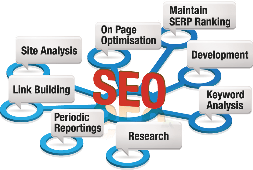 Get Effective Seo Service And Marketing Course From Best Company