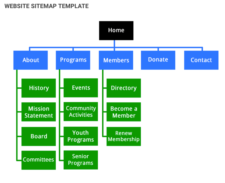 Review the structure of your pages