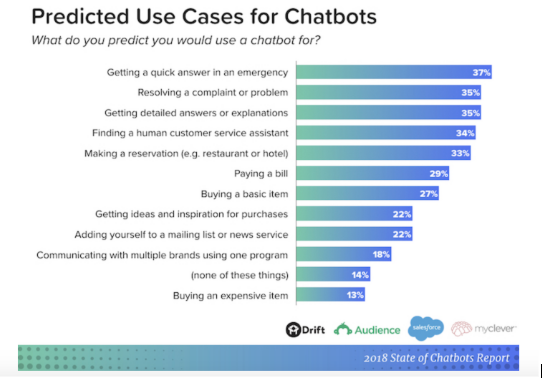 AI Chatbot in 2020