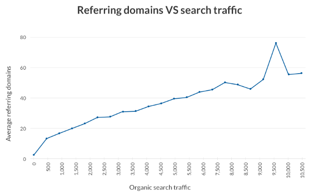 Find Out Which Content Topics and Types Have More Backlinks