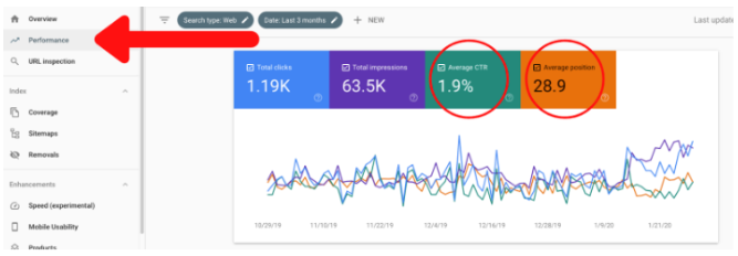 Improve the SEO with Google Search Console with Below Tips