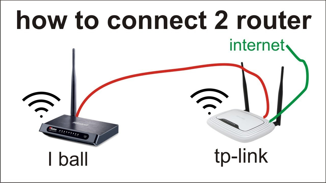 Connect Two Routers